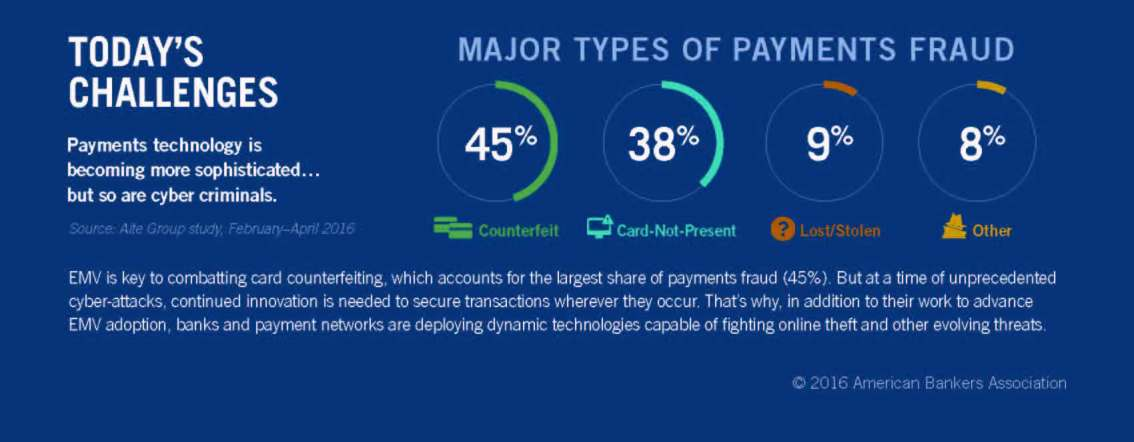 Emv Chip Technology Infographic Fraud Protection Bankfive
